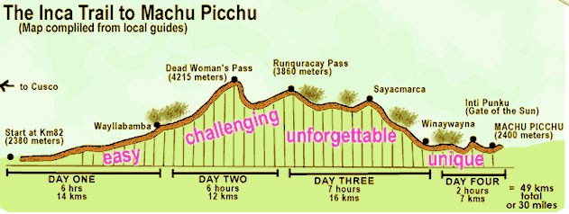 Challenge Inca Trail map